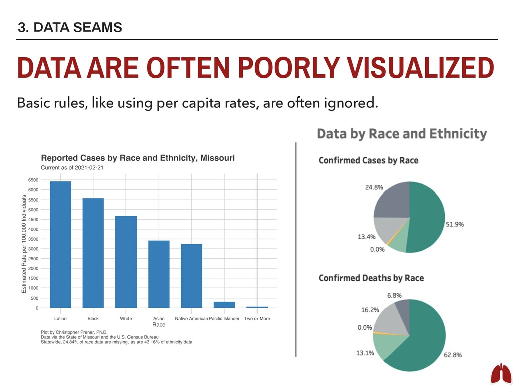 3. DATA SEAMS DATA ARE OFTEN POORLY VISUALIZED ...