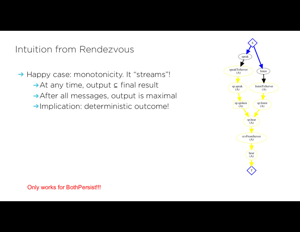 Intuition from Rendezvous ➔ Happy case: monoton...