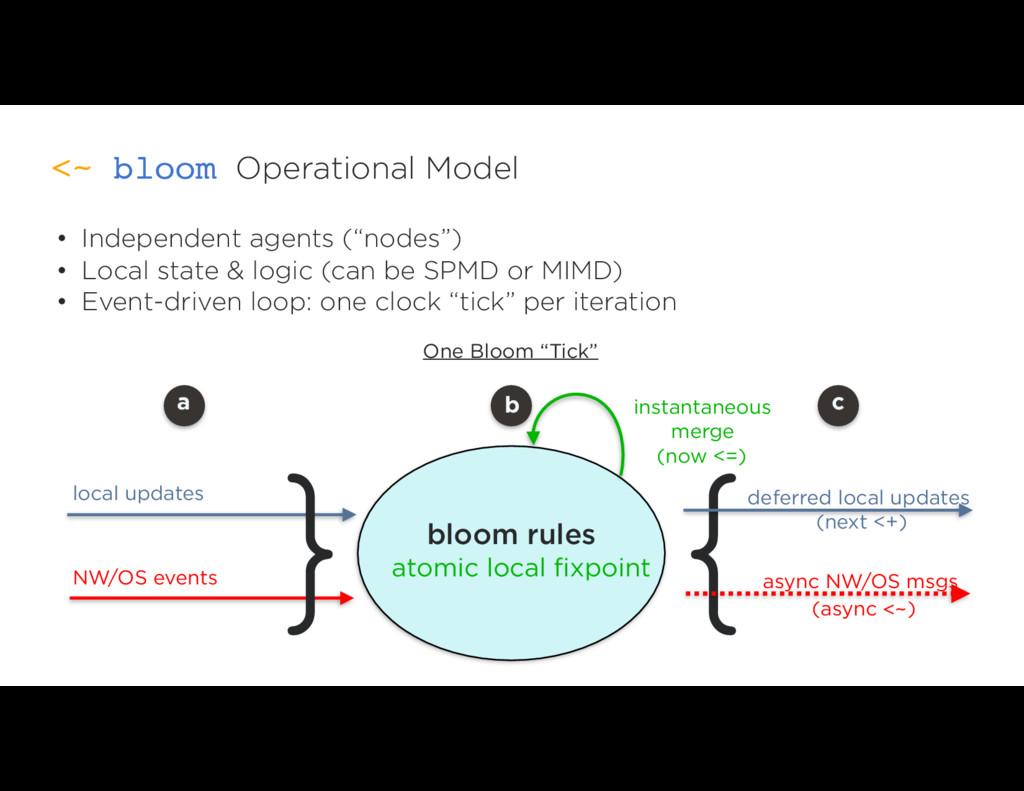 Operational Model <~ bloom bloom rules { • Inde...