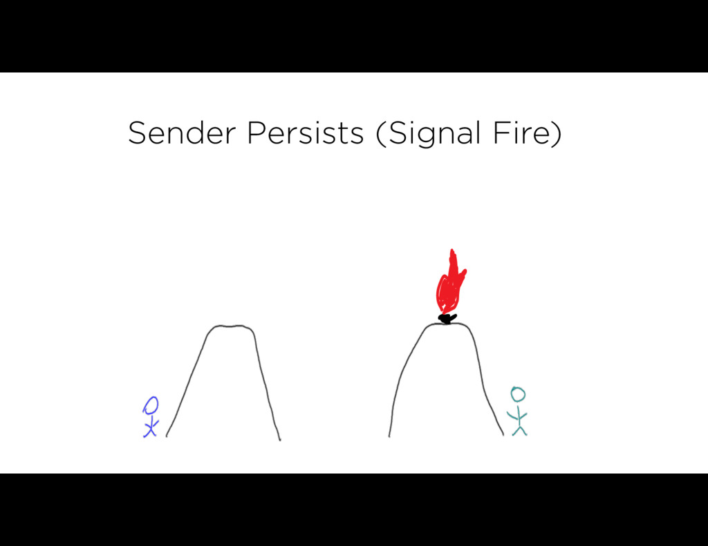 Sender Persists (Signal Fire)