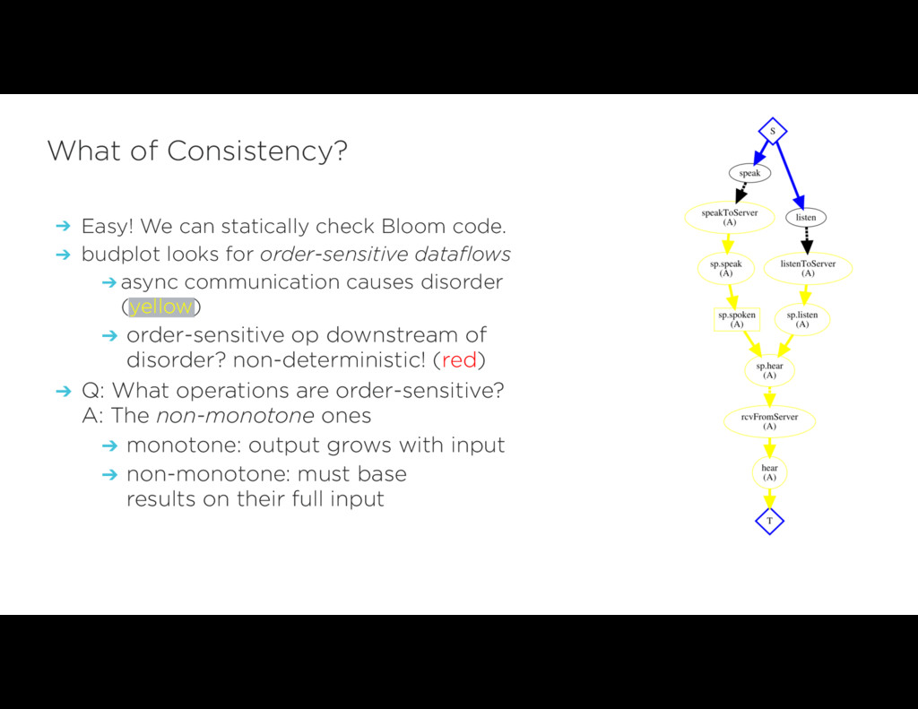 ➔ Easy! We can statically check Bloom code. ➔ b...