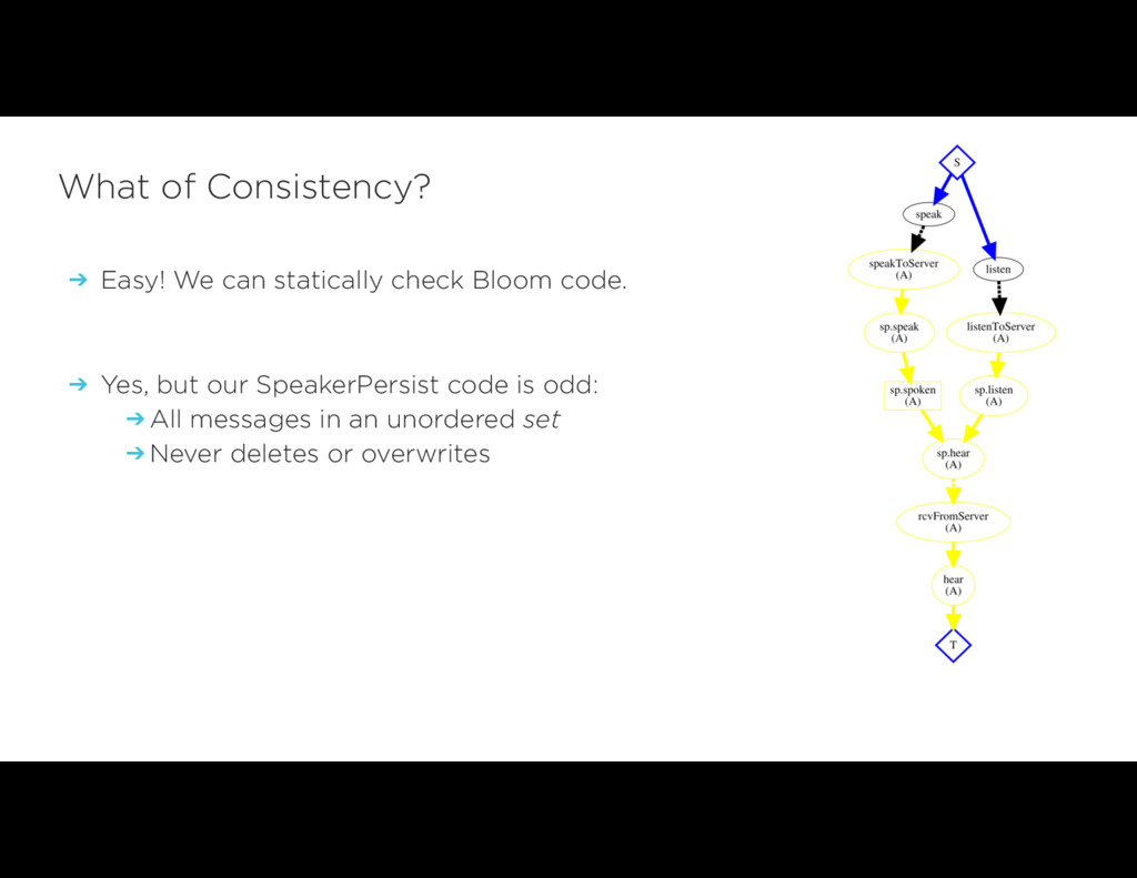 ➔ Easy! We can statically check Bloom code. ➔ Y...