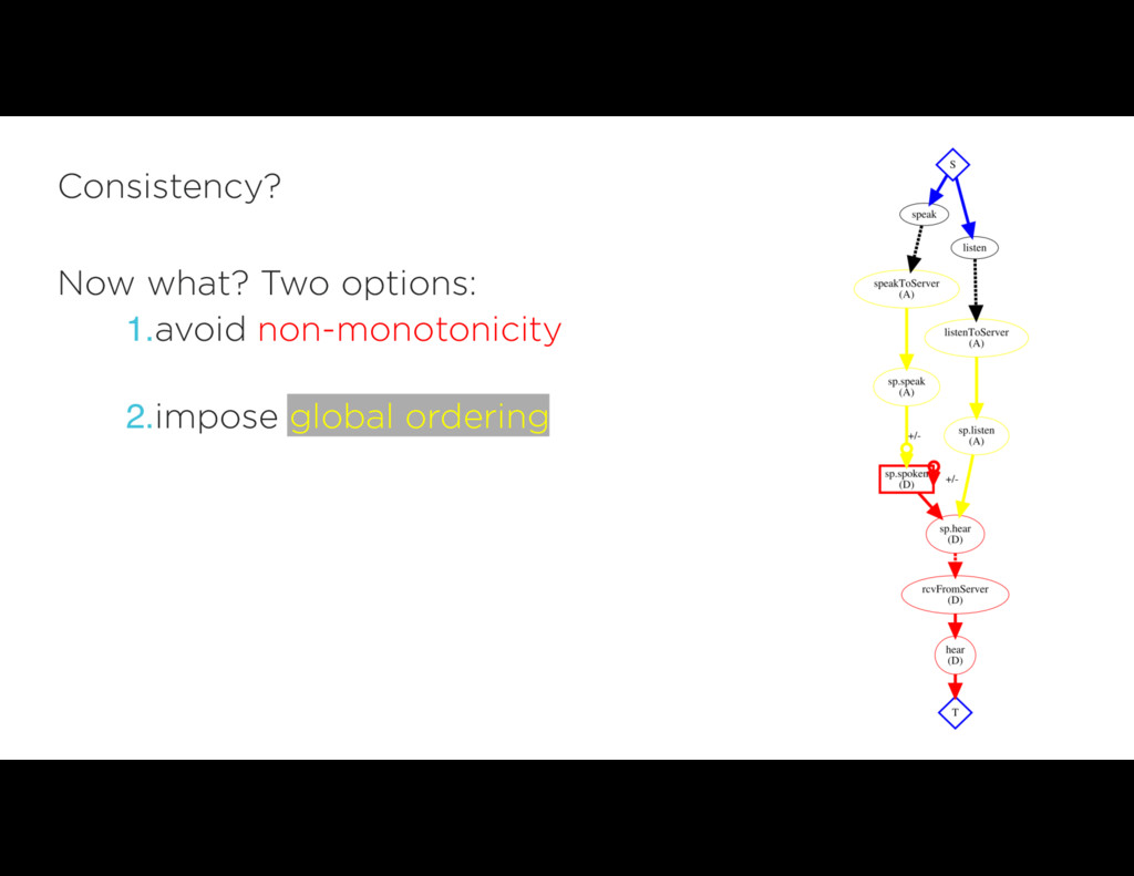 Now what? Two options: 1.avoid non-monotonicity...