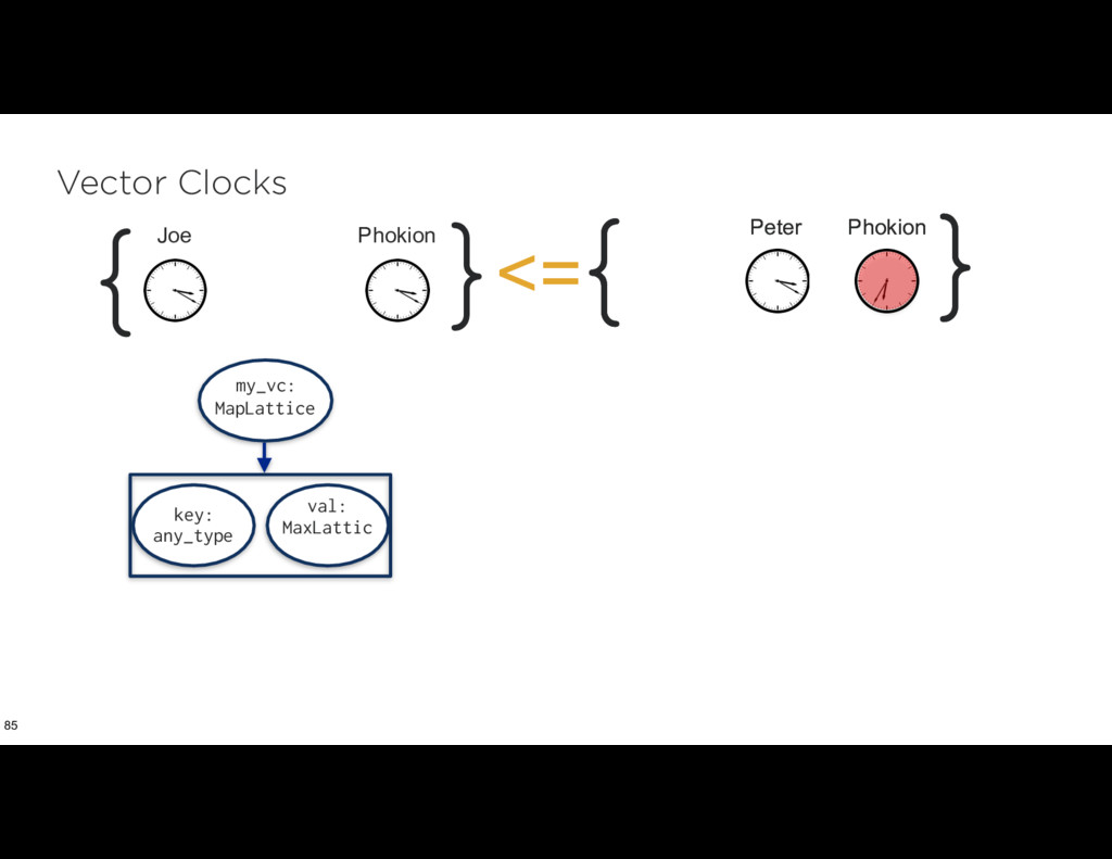 Vector Clocks 85 my_vc: