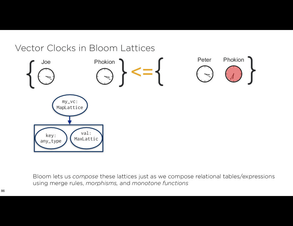 Vector Clocks in Bloom Lattices 86 my_vc: