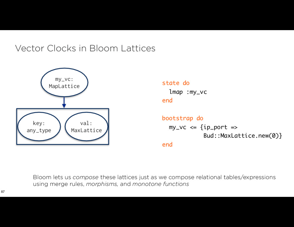 Vector Clocks in Bloom Lattices 87 my_vc: