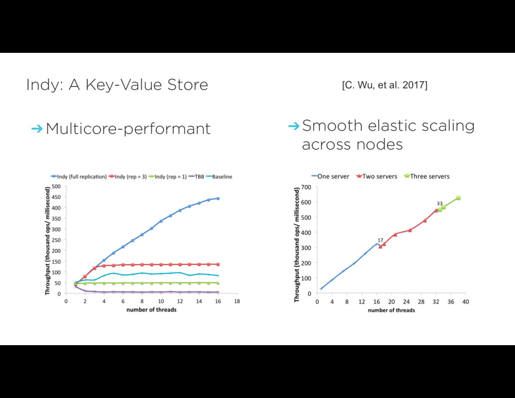 ➔ Multicore-performant Indy: A Key-Value Store ...