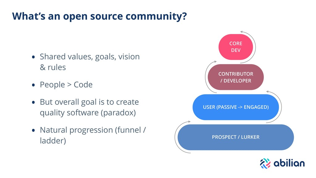 What's an open source community? • Shared value...