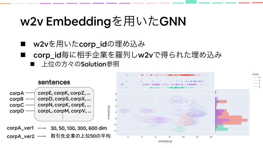 w2v EmbeddingΛ༻͍ͨGNN n w2vΛ༻͍ͨcorp_idͷຒΊࠐΈ n co...