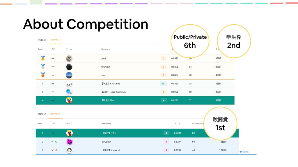 About Competition Public/Private ಆ ֶੜ 6th 1s...