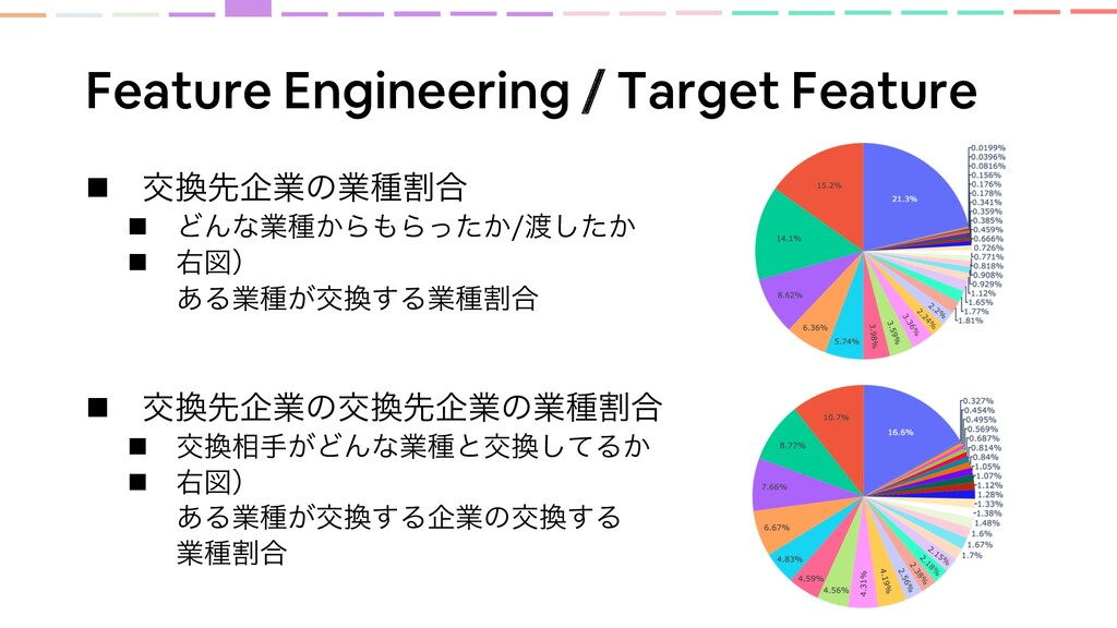 Feature Engineering / Target Feature n ަઌاۀͷۀछ...