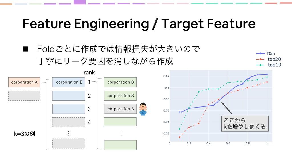 Feature Engineering / Target Feature n 'PME͝ͱʹ࡞...