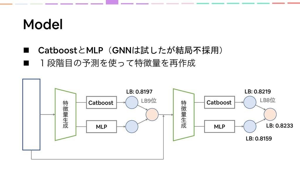 Model Catboost MLP n CatboostͱMLP(GNNは試したが結局不採用...
