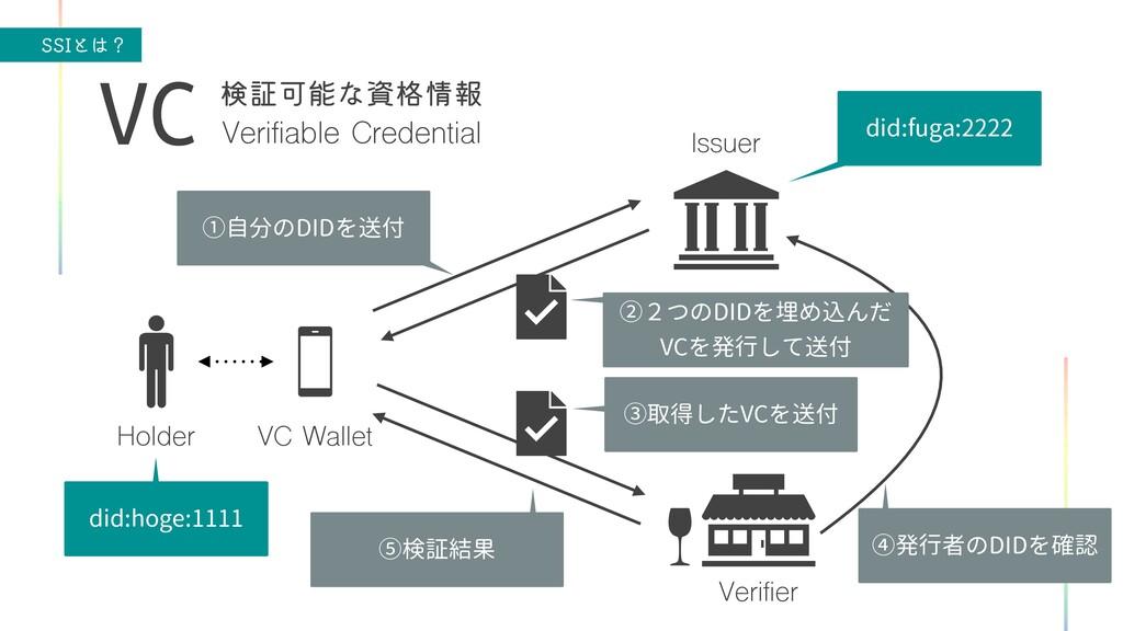 44*ͱʁ Verifiable Credential VC ݕূՄͳ֨ใ VC Wa...