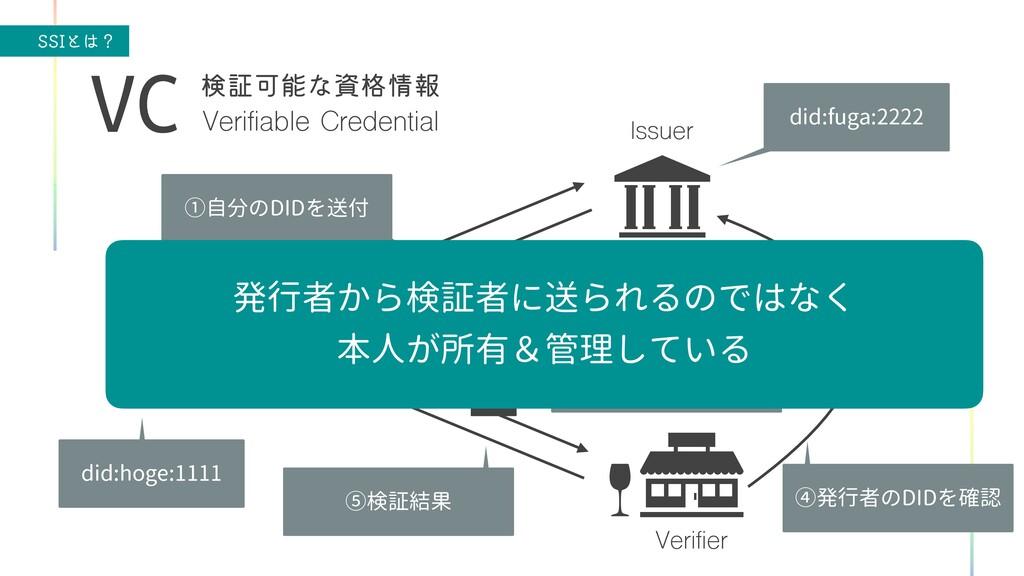 44*ͱʁ Verifiable Credential VC ݕূՄͳ֨ใ User ...