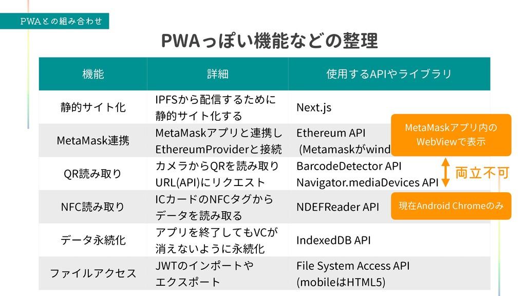 """18""""ͱͷΈ߹Θͤ 機能 詳細 使用するAPIやライブラリ 静的サイト化 IPFSから配信す..."""