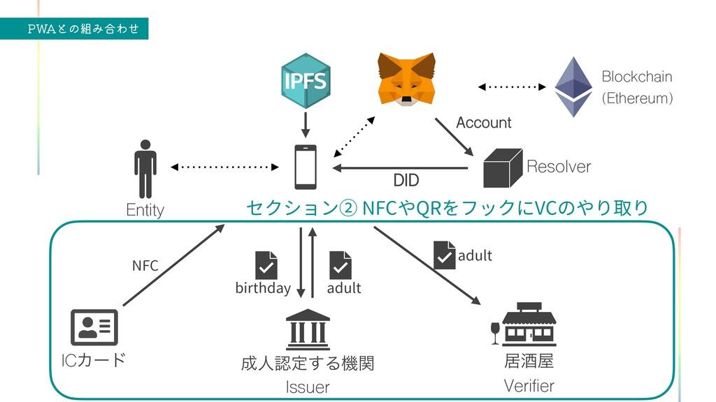 """18""""ͱͷΈ߹Θͤ Blockchain   (Ethereum) Entity Verif..."""