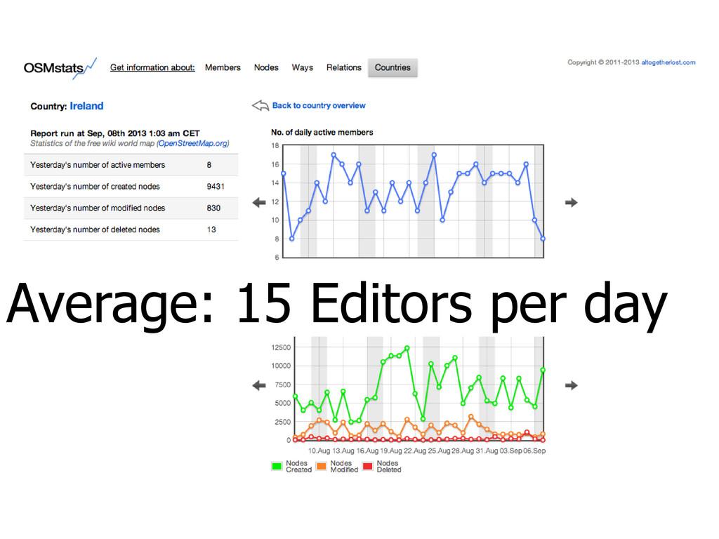 Average: 15 Editors per day