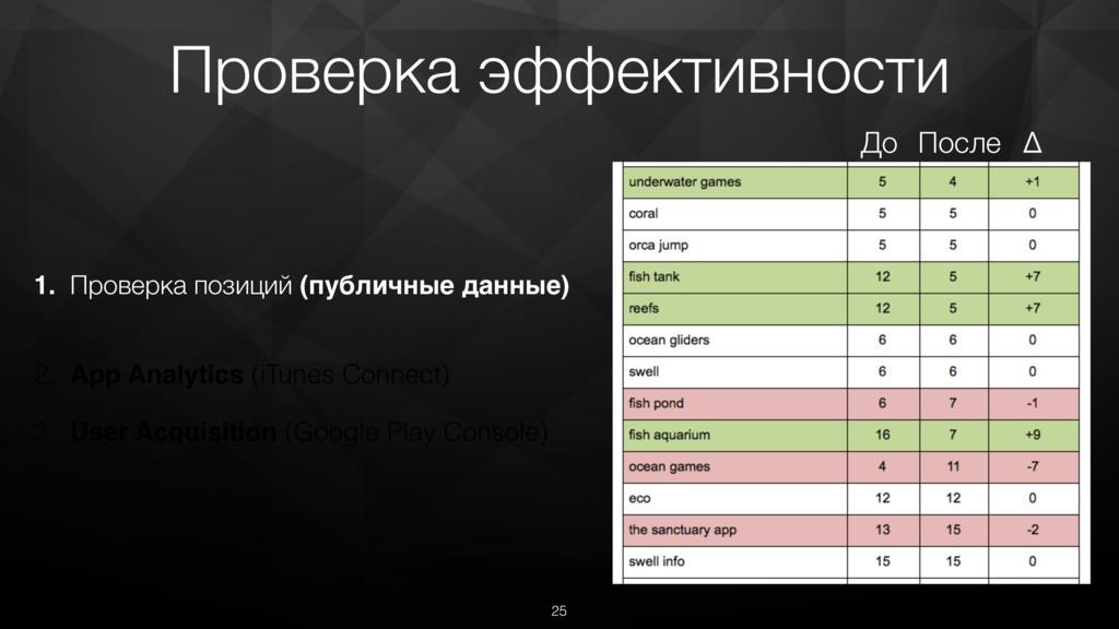 Проверка эффективности 1. Проверка позиций (пуб...