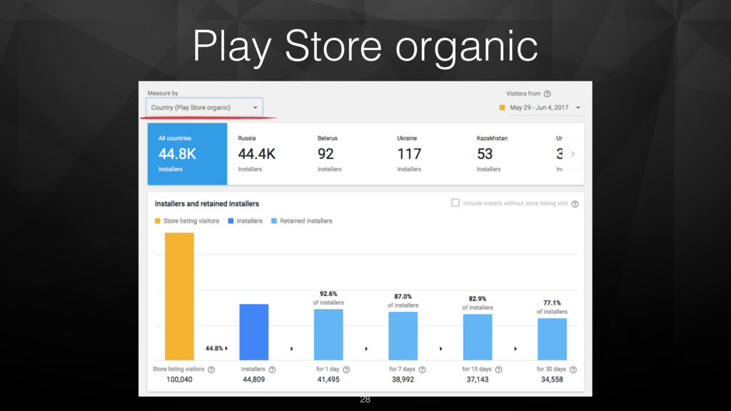 Play Store organic 28