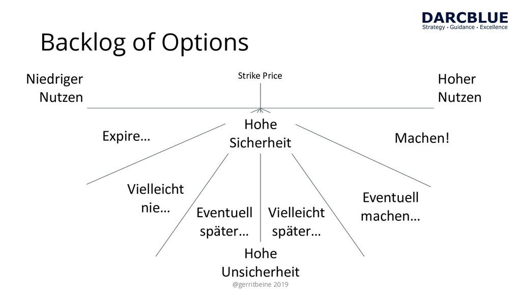 Backlog of Options Hoher Nutzen Niedriger Nutze...
