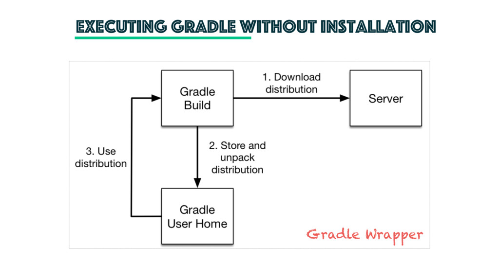 executing gradle without installation Gradle Wr...