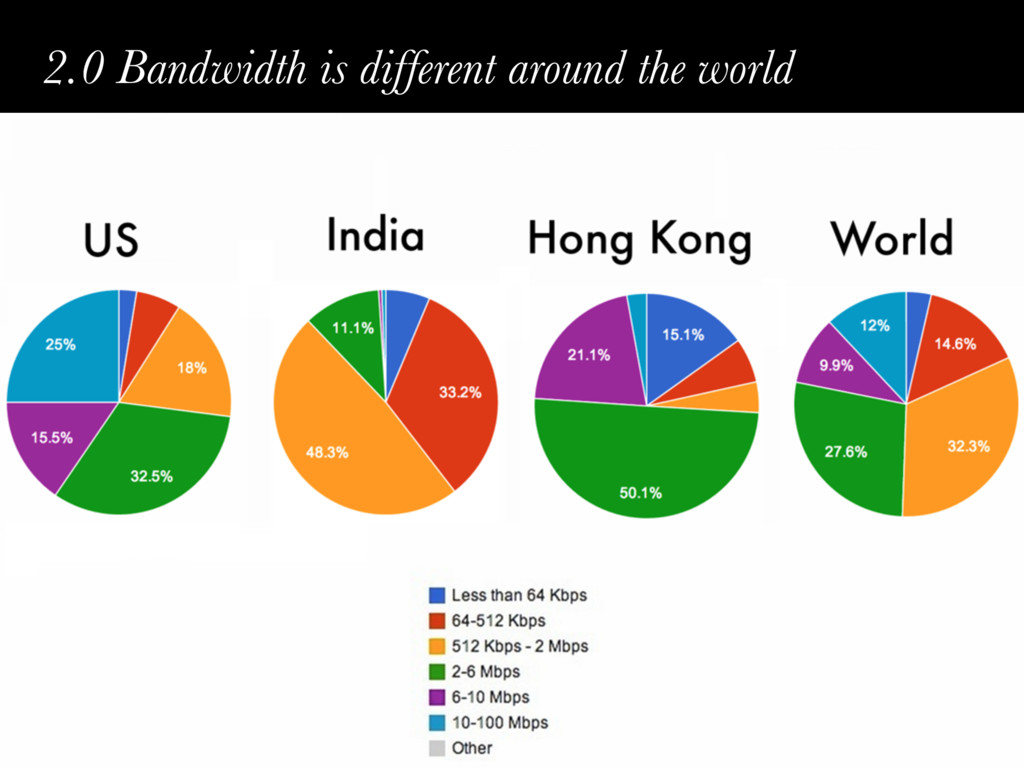 2.0 Bandwidth is different around the world