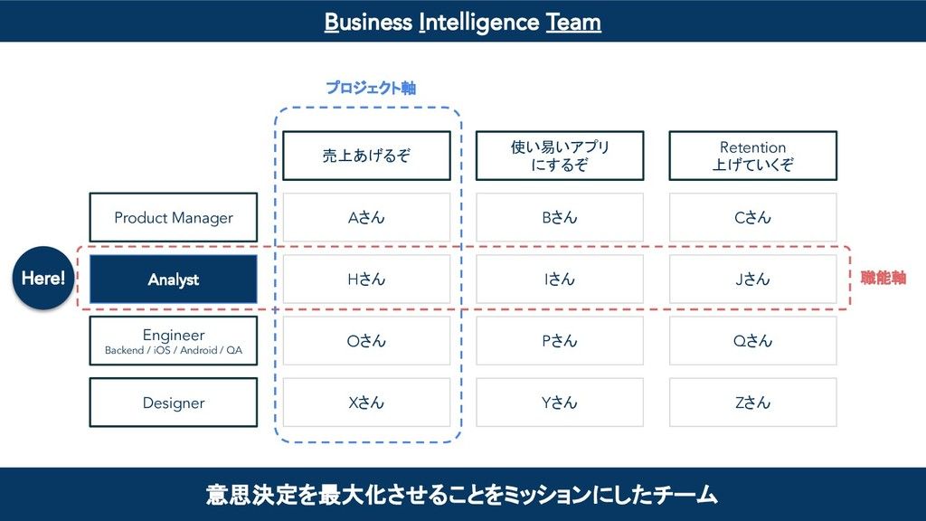 Business Intelligence Team 意思決定を最大化させることをミッションに...