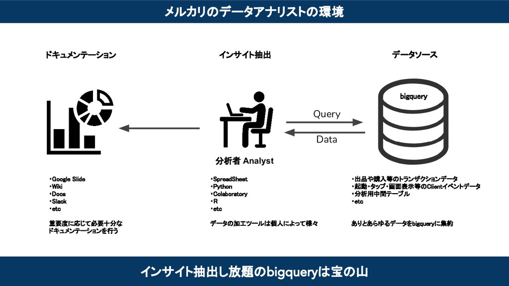 メルカリのデータアナリストの環境 ・出品や購入等のトランザクションデータ ・起動・タップ・画...