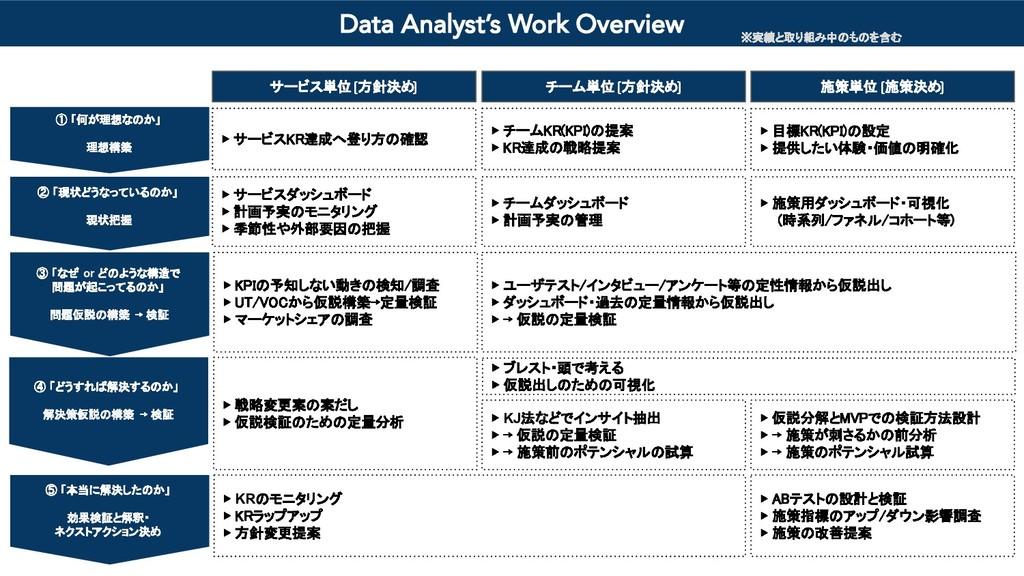 施策単位 [施策決め] ▶ ABテストの設計と検証  ▶ 施策指標のアップ/ダウン影響調査 ...