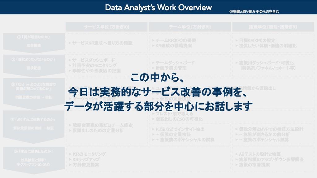 施策単位 [機能・施策ぎめ] ▶ ABテストの設計と検証  ▶ 施策指標のアップ/ダウン影響...