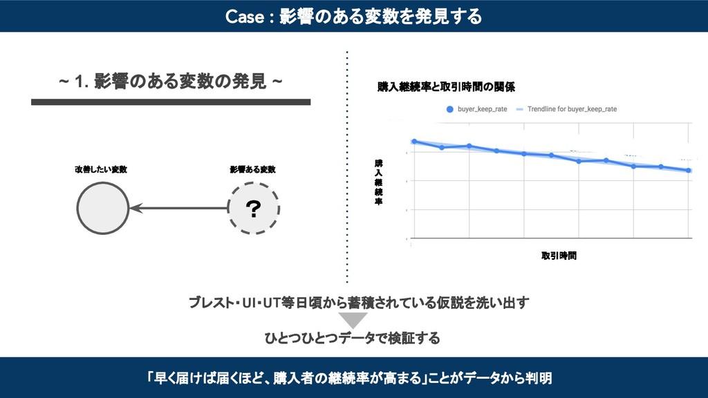 Case : 影響のある変数を発見する 「早く届けば届くほど、購入者の継続率が高まる」ことがデ...