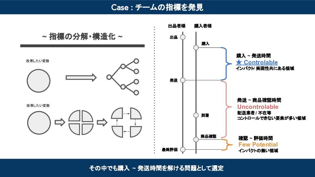 Case : チームの指標を発見 その中でも購入 ~ 発送時間を解ける問題として選定 ★ Co...