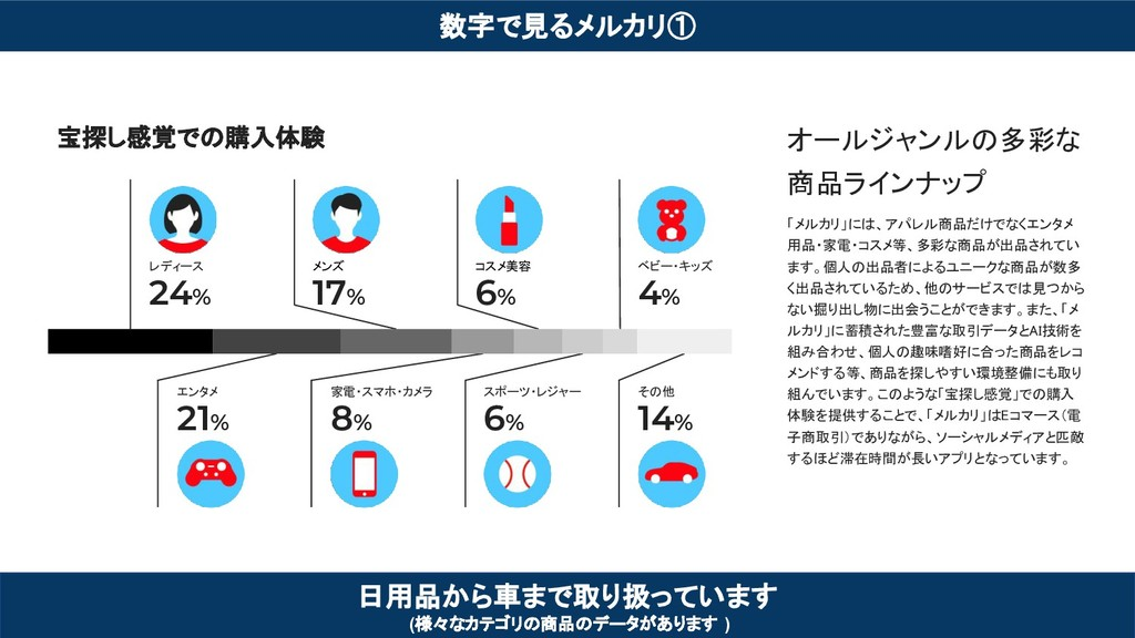 数字で見るメルカリ① 日用品から車まで取り扱っています (様々なカテゴリの商品のデータがありま...