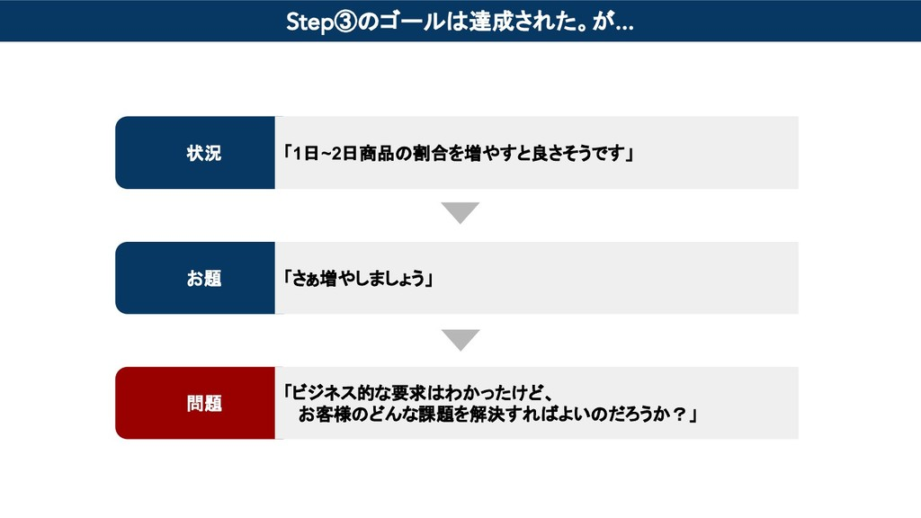 Step③のゴールは達成された。が... 状況 お題 問題 「1日~2日商品の割合を増やすと良...