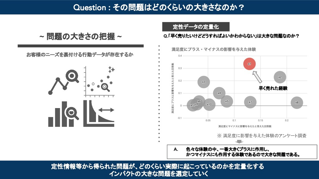 Question : その問題はどのくらいの大きさなのか? ~ 問題の大きさの把握 ~ 定性情...