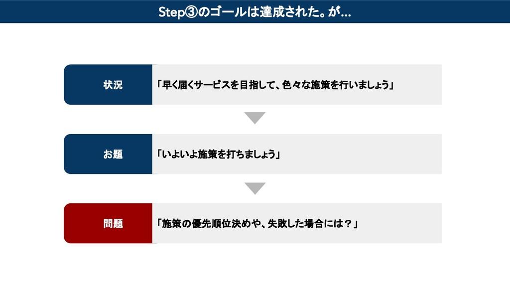 Step③のゴールは達成された。が... 状況 お題 問題 「早く届くサービスを目指して、色々...