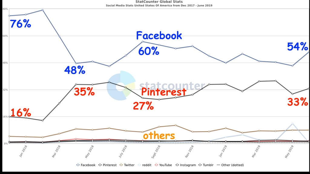 76% 54% Facebook Pinterest others 16% 33% 48% 6...