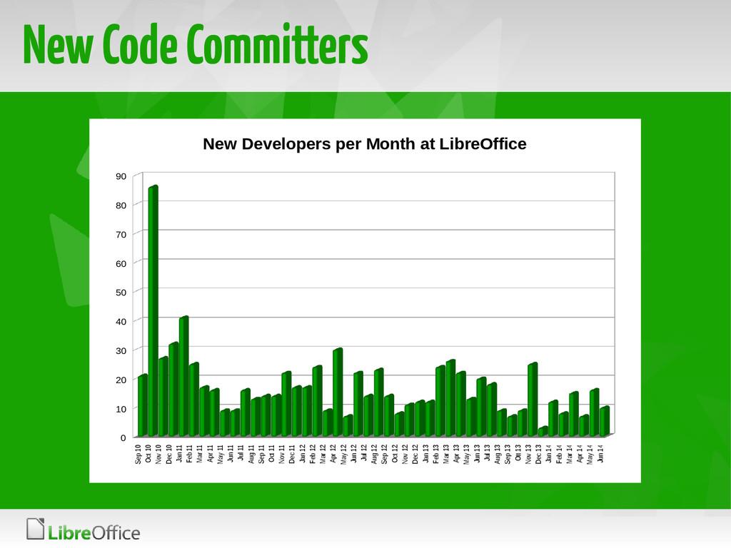 New Code Committers Sep 10 Oct 10 Nov 10 Dec 10...