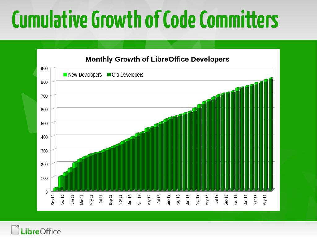 Cumulative Growth of Code Committers Sep 10 Nov...