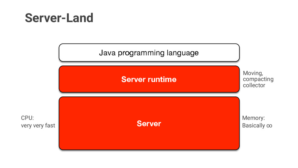 Server-Land Moving, compacting collector CPU: M...