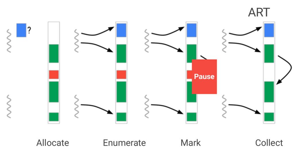 Allocate Enumerate Mark Collect Pause ART