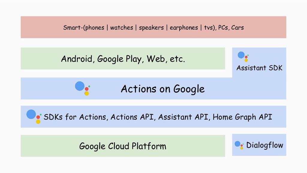 Google Cloud Platform Android, Google Play, Web...