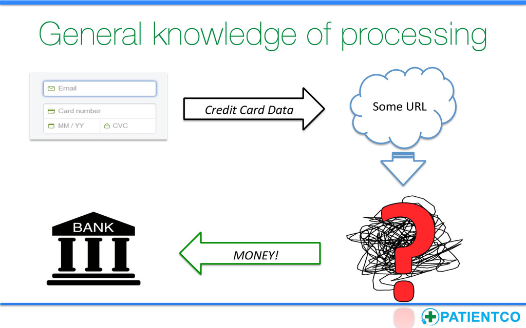 Credit Card Data     Some URL ...