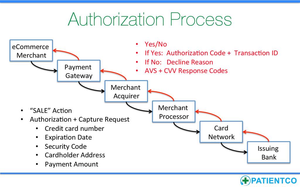 Authorization Process Payment  Gateway  ...