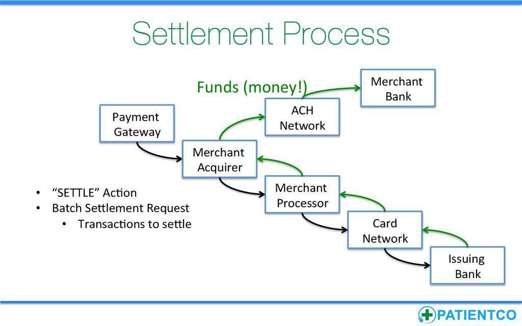 Settlement Process Payment  Gateway   Me...