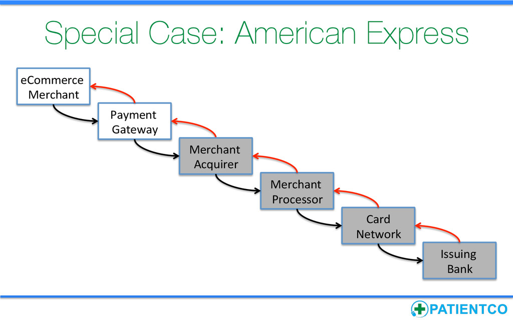 Special Case: American Express Payment  Gat...