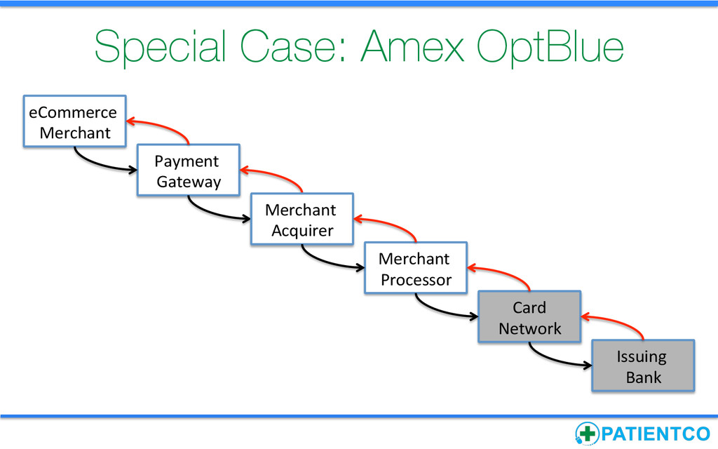 Special Case: Amex OptBlue Payment  Gateway...