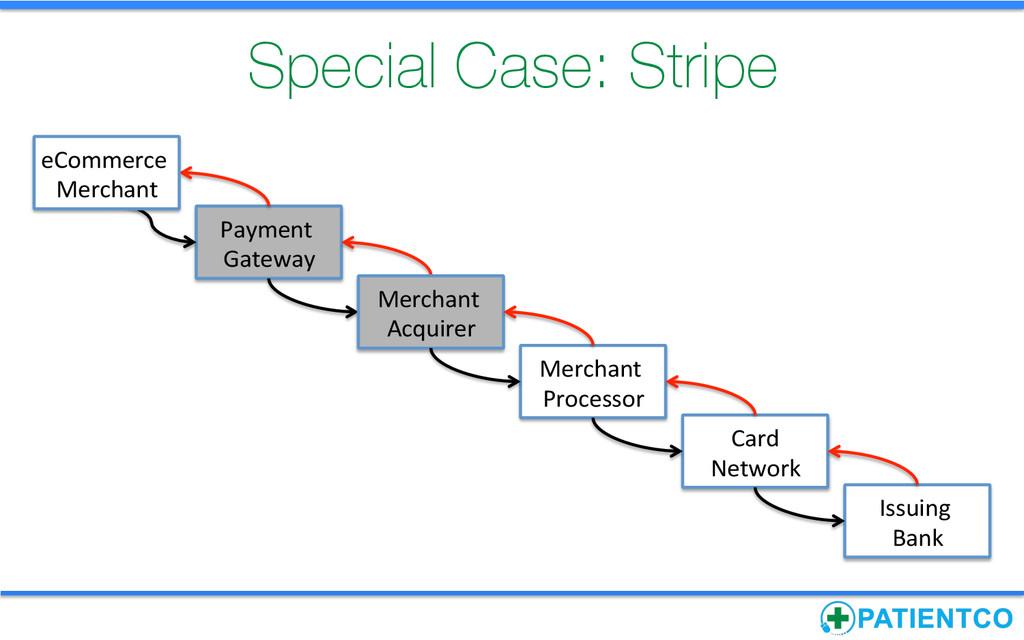 Special Case: Stripe Payment  Gateway   ...