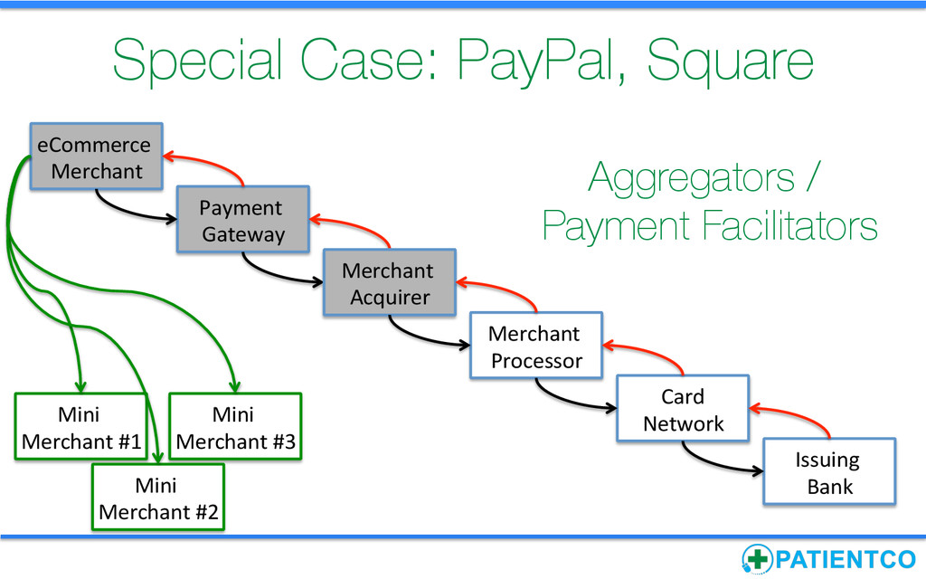 Special Case: PayPal, Square Payment  Gatew...